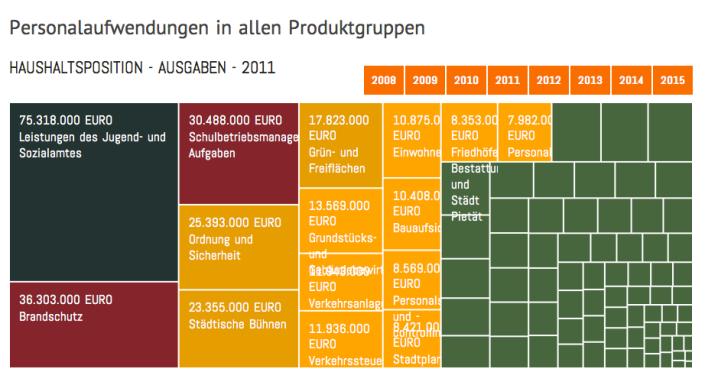 Offener Haushalt Frankfurt