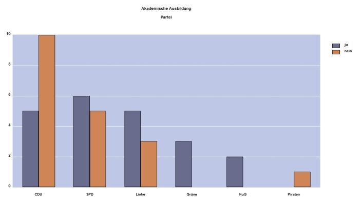 Akademikerquote im Stadtrat